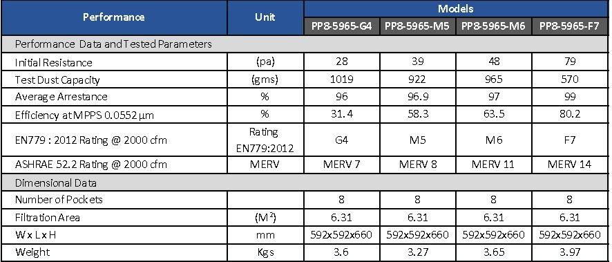 Braden Pocket Pleat Filters Specifications